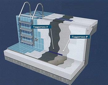 Гидроизоляция бассейнов Image